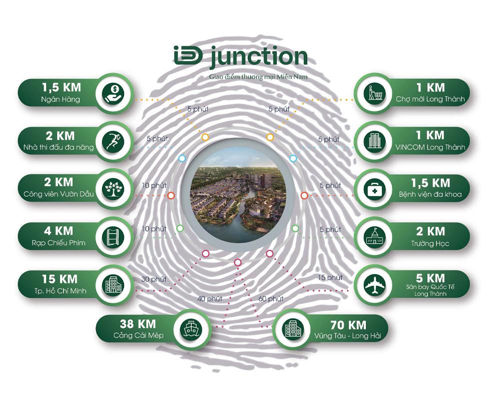 bản đồ dự án id Junction